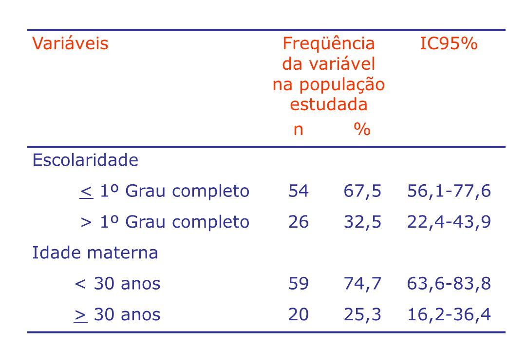 VariáveisFreqüência da variável na população estudada IC95% n% Época do diagnóstico materno Antes da Gestação3341,330,4-52,8 Na Gestação405038,6-61,4 No Parto78,83,6-17,2 TARV na Gestação Sem terapia1113,87,1-23,3 AZT5467,556,1-77,6 Terapia dupla11,30-6,8 Terapia tripla1417,59,9-27,6