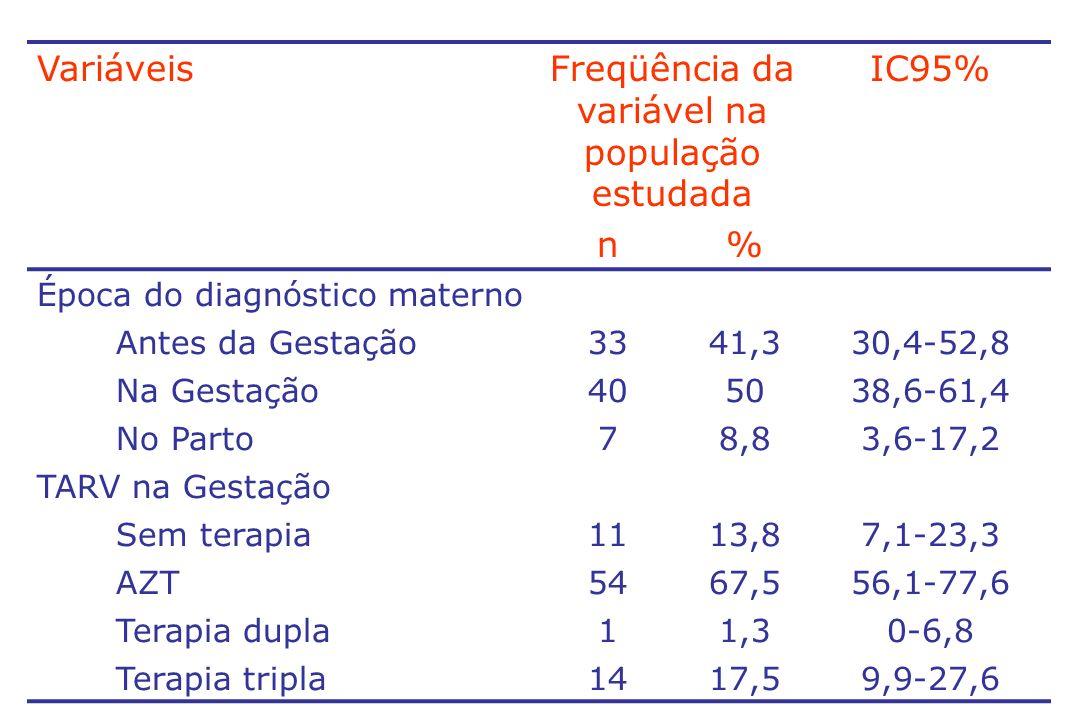 VariáveisFreqüência da variável na população estudada IC95% n% Via de parto Cesárea648069,7-88,1 Vaginal162011,9-30,4 Carga viral materna Indetectável1328,916,4-44,3 < 1000 cópias/mL24,40,5-15,1 > 1000 cópias/mL3066,751-80 CD4 materno > 5002758,743,2-73 200-4991532,619,5-48 < 20048,72,4-20,8