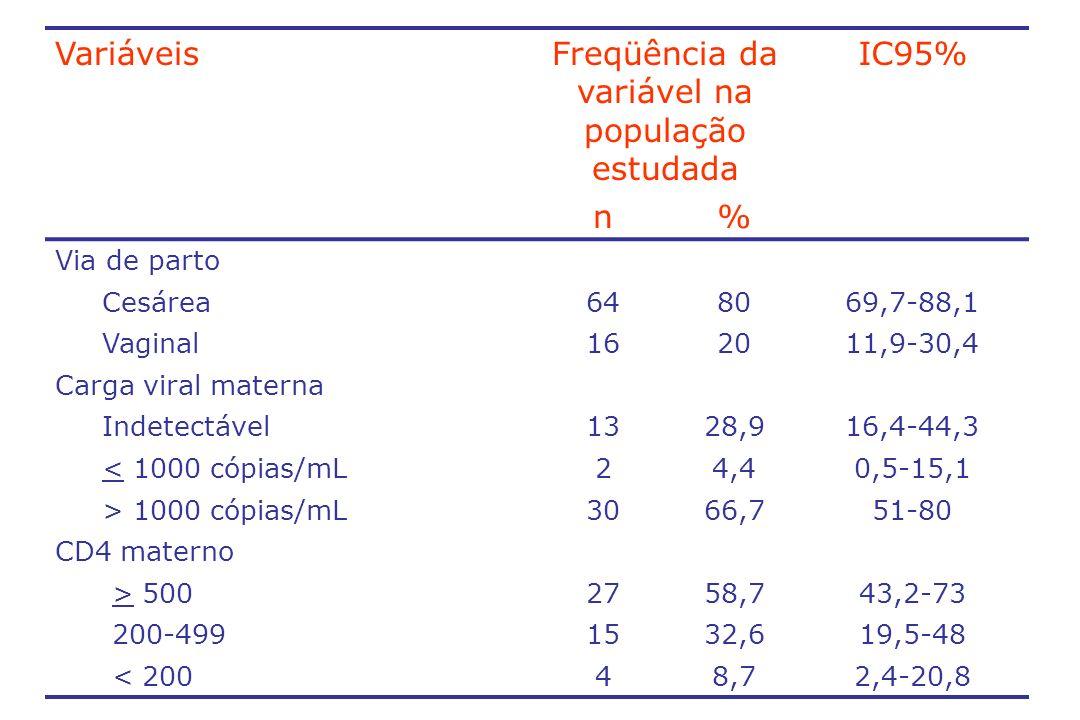 VariáveisFreqüência da variável na população estudada IC95% n% Via de parto Cesárea648069,7-88,1 Vaginal162011,9-30,4 Carga viral materna Indetectável