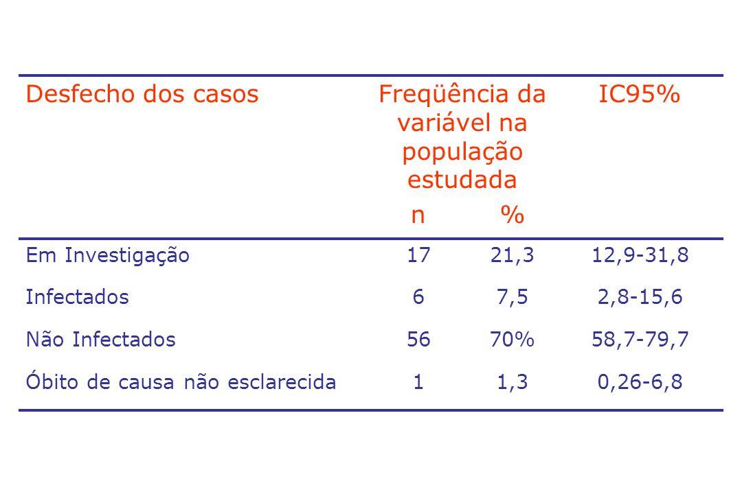 Desfecho dos casosFreqüência da variável na população estudada IC95% n% Em Investigação1721,312,9-31,8 Infectados67,52,8-15,6 Não Infectados5670%58,7-