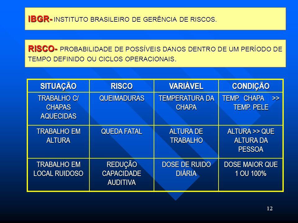 12 IBGR- INSTITUTO BRASILEIRO DE GERÊNCIA DE RISCOS. RISCO- PROBABILIDADE DE POSSÍVEIS DANOS DENTRO DE UM PERÍODO DE TEMPO DEFINIDO OU CICLOS OPERACIO