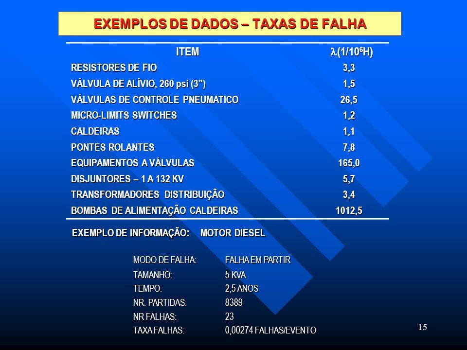 15 EXEMPLOS DE DADOS – TAXAS DE FALHA EXEMPLO DE INFORMAÇÃO : EXEMPLO DE INFORMAÇÃO : ITEM (1/10 6 H) (1/10 6 H) RESISTORES DE FIO 3,3 VÁLVULA DE ALÍV