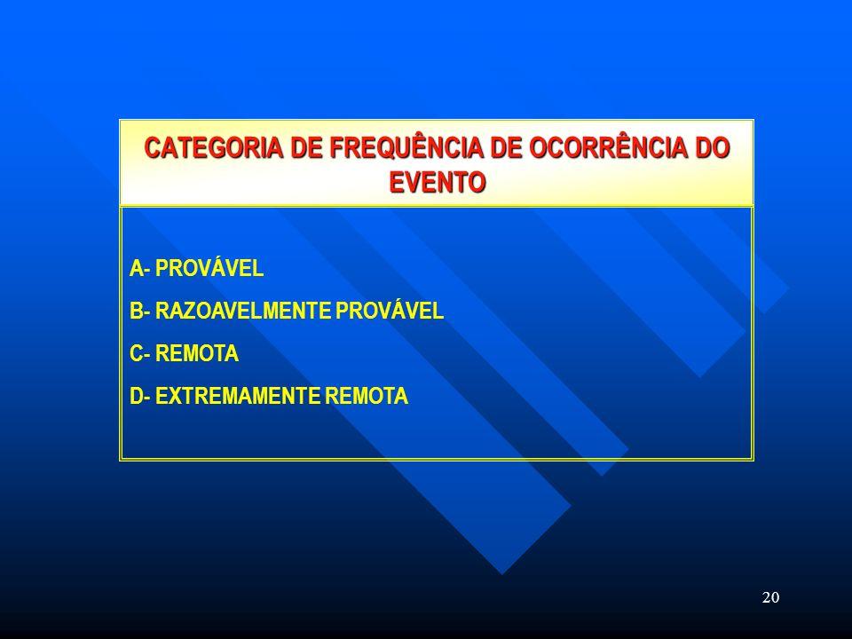 20 CATEGORIA DE FREQUÊNCIA DE OCORRÊNCIA DO EVENTO A- PROVÁVEL B- RAZOAVELMENTE PROVÁVEL C- REMOTA D- EXTREMAMENTE REMOTA