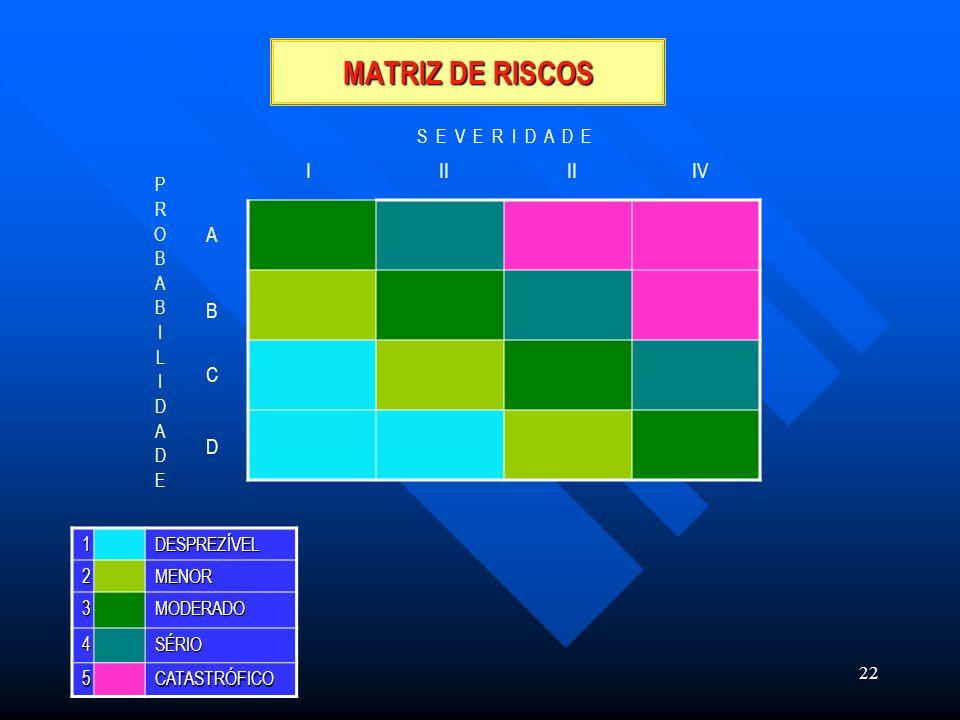 22 MATRIZ DE RISCOS 1DESPREZÍVEL2MENOR 3MODERADO 4SÉRIO 5CATASTRÓFICO PROBABILIDADEPROBABILIDADE S E V E R I D A D E III IV A B C D