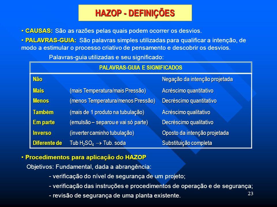 23 HAZOP - DEFINIÇÕES CAUSAS: CAUSAS: São as razões pelas quais podem ocorrer os desvios. PALAVRAS-GUIA: PALAVRAS-GUIA: São palavras simples utilizada