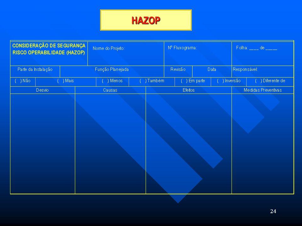 24 HAZOP Nome do Projeto: N° Fluxograma: Folha: ____ de ____