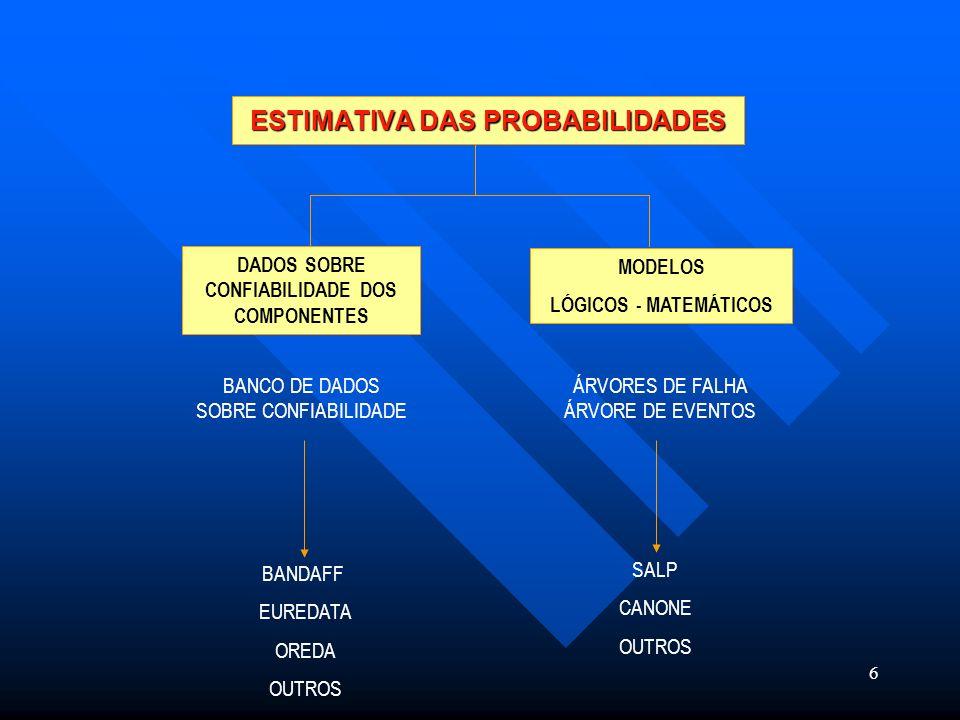 6 MODELOS LÓGICOS - MATEMÁTICOS DADOS SOBRE CONFIABILIDADE DOS COMPONENTES ESTIMATIVA DAS PROBABILIDADES BANCO DE DADOS SOBRE CONFIABILIDADE ÁRVORES D