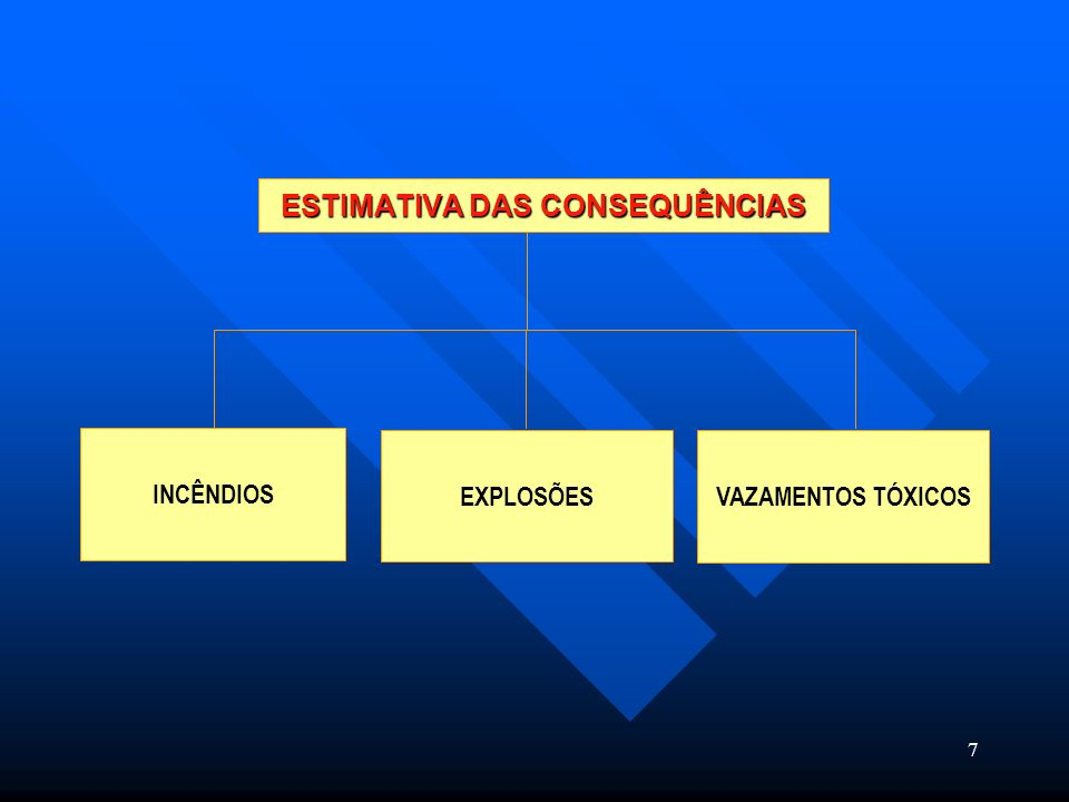 7 VAZAMENTOS TÓXICOS INCÊNDIOS ESTIMATIVA DAS CONSEQUÊNCIAS EXPLOSÕES