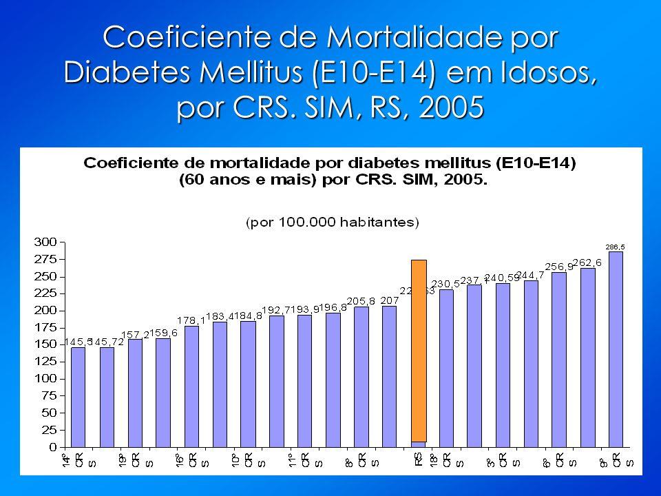 Coeficiente de Mortalidade por Diabetes Mellitus (E10-E14) em Idosos, por CRS. SIM, RS, 2005