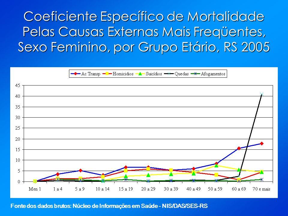 Coeficiente Específico de Mortalidade Pelas Causas Externas Mais Freqüentes, Sexo Feminino, por Grupo Etário, RS 2005 Fonte dos dados brutos: Núcleo d