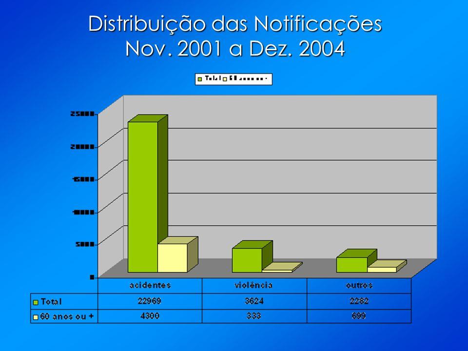 Distribuição das Notificações Nov. 2001 a Dez. 2004