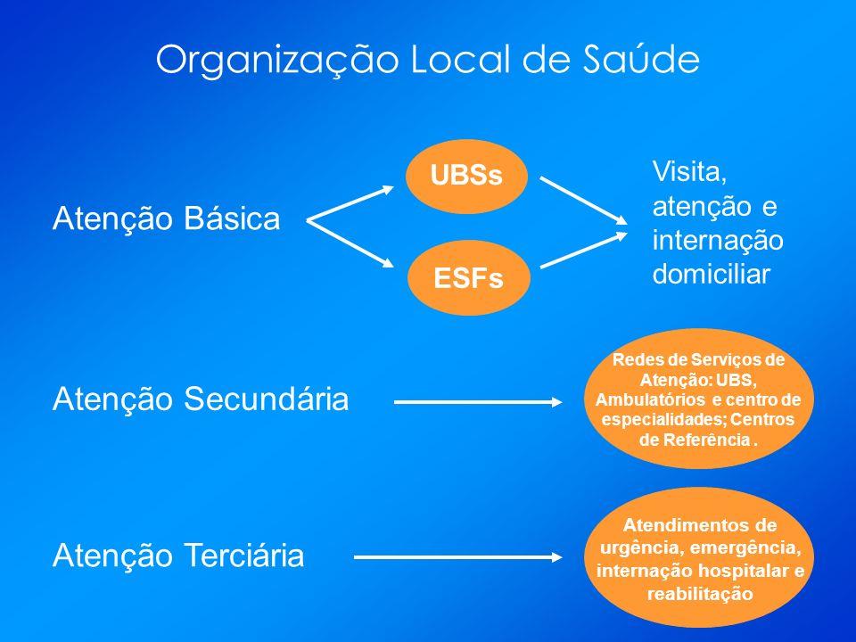 Organização Local de Saúde Atenção Básica Atenção Secundária Atenção Terciária UBSs ESFs Visita, atenção e internação domiciliar Redes de Serviços de