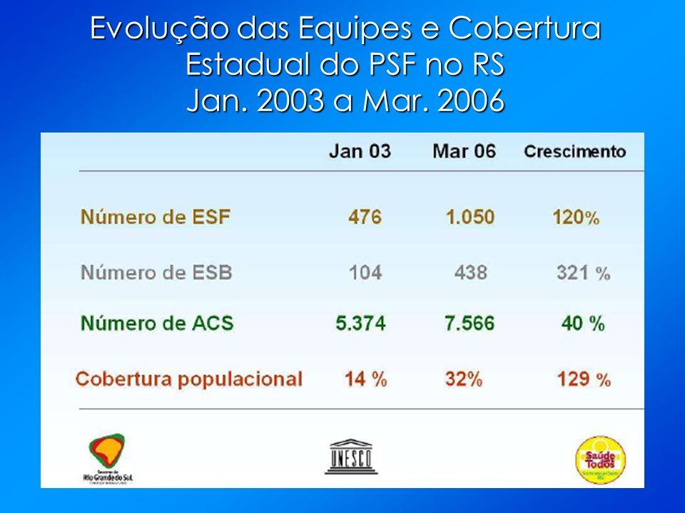 Evolução das Equipes e Cobertura Estadual do PSF no RS Jan. 2003 a Mar. 2006