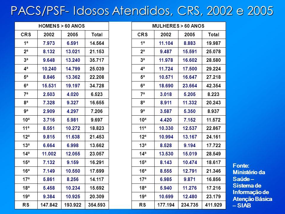 PACS/PSF- Idosos Atendidos, CRS, 2002 e 2005 Fonte: Ministério da Saúde – Sistema de Informação de Atenção Básica – SIAB