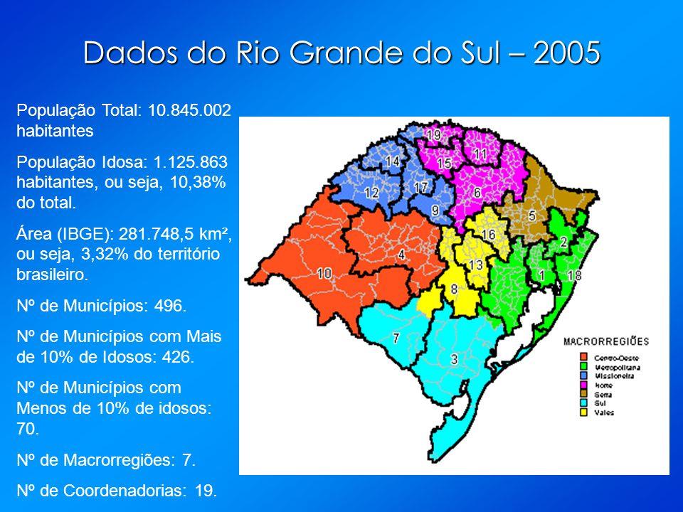 Dados do Rio Grande do Sul – 2005 População Total: 10.845.002 habitantes População Idosa: 1.125.863 habitantes, ou seja, 10,38% do total. Área (IBGE):