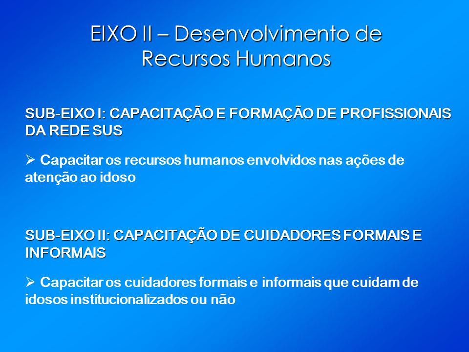 EIXO II – Desenvolvimento de Recursos Humanos SUB-EIXO I: CAPACITAÇÃO E FORMAÇÃO DE PROFISSIONAIS DA REDE SUS Capacitar os recursos humanos envolvidos