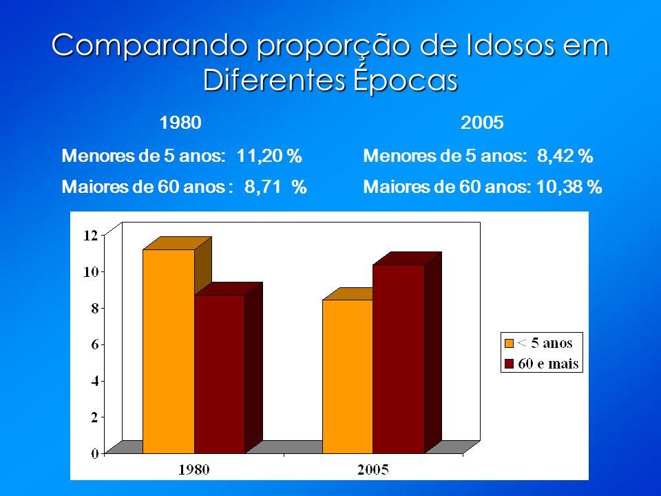 Comparando proporção de Idosos em Diferentes Épocas 1980 Menores de 5 anos: 11,20 %Menores de 5 anos: 8,42 % Maiores de 60 anos : 8,71 %Maiores de 60 anos: 10,38 % 2005