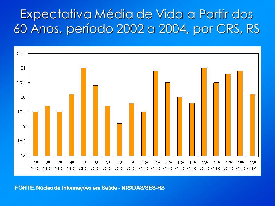 Expectativa Média de Vida a Partir dos 60 Anos, período 2002 a 2004, por CRS, RS FONTE: Núcleo de Informações em Saúde - NIS/DAS/SES-RS