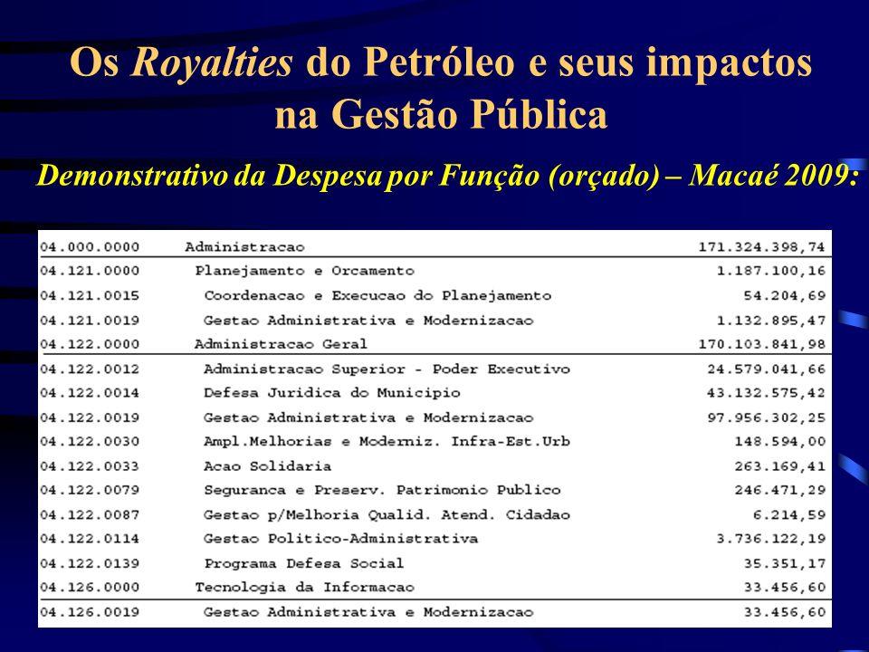 Demonstrativo da Despesa por Função (orçado) – Macaé 2009: Os Royalties do Petróleo e seus impactos na Gestão Pública