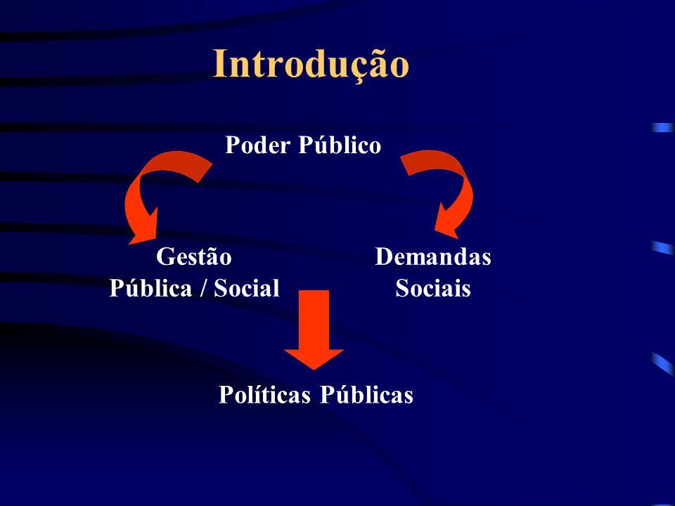 Introdução Gestão Pública / Social Demandas Sociais Políticas Públicas Poder Público