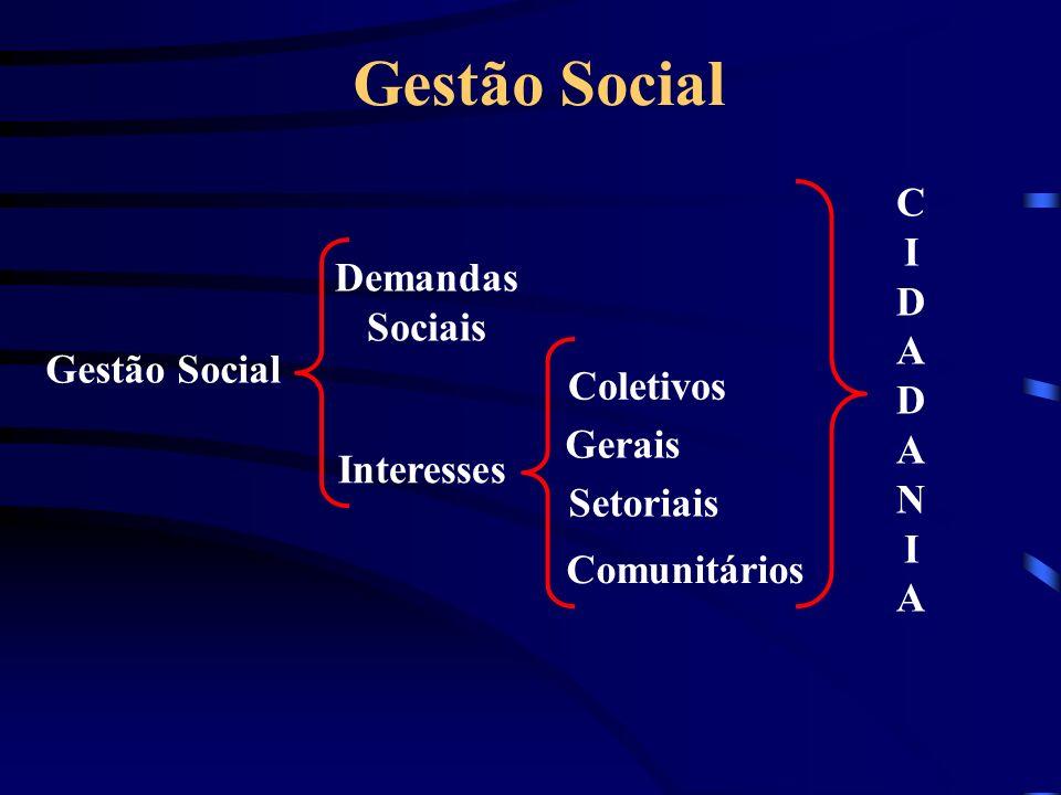 Gestão Social Gestão Social Demandas Sociais Interesses Coletivos Gerais Setoriais Comunitários C I D A D A N I A