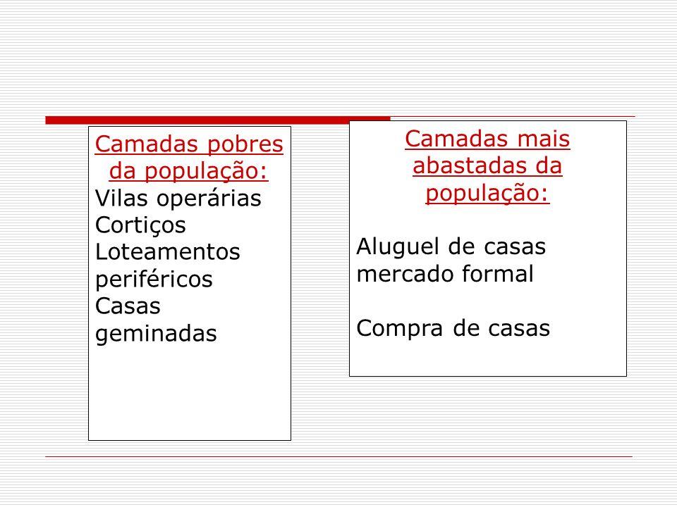 Camadas pobres da população: Vilas operárias Cortiços Loteamentos periféricos Casas geminadas Camadas mais abastadas da população: Aluguel de casas me
