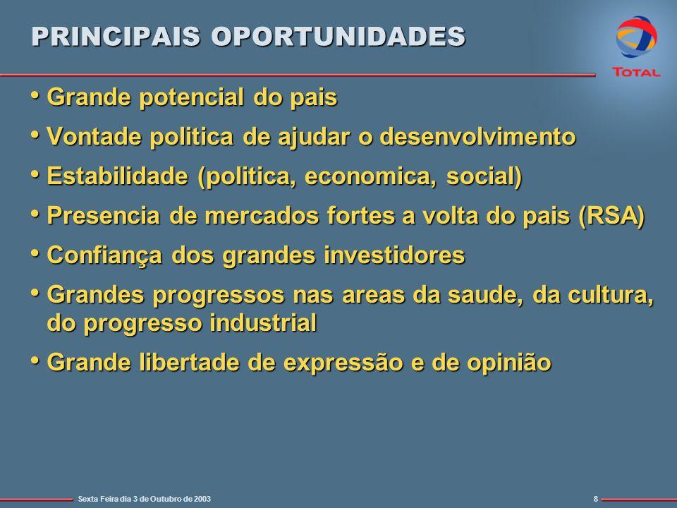 Sexta Feira dia 3 de Outubro de 20038 PRINCIPAIS OPORTUNIDADES Grande potencial do pais Grande potencial do pais Vontade politica de ajudar o desenvol