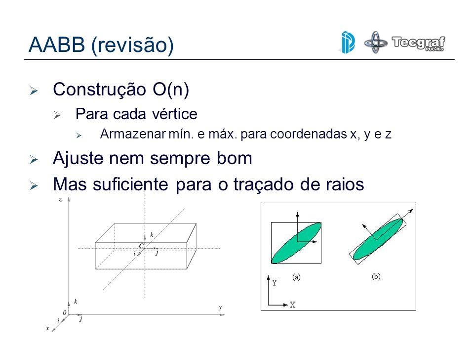 AABB (revisão) Construção O(n) Para cada vértice Armazenar mín. e máx. para coordenadas x, y e z Ajuste nem sempre bom Mas suficiente para o traçado d
