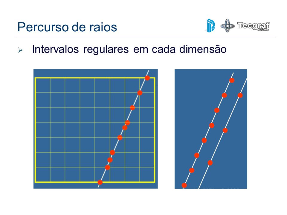 Percurso de raios Intervalos regulares em cada dimensão