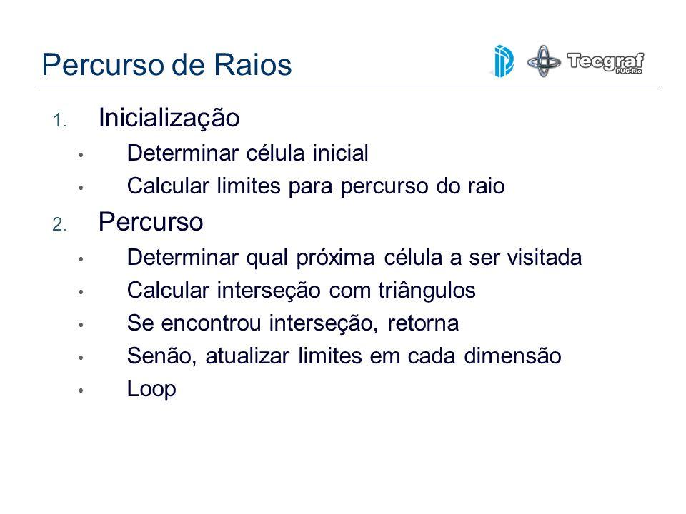 Percurso de Raios 1. Inicialização Determinar célula inicial Calcular limites para percurso do raio 2. Percurso Determinar qual próxima célula a ser v
