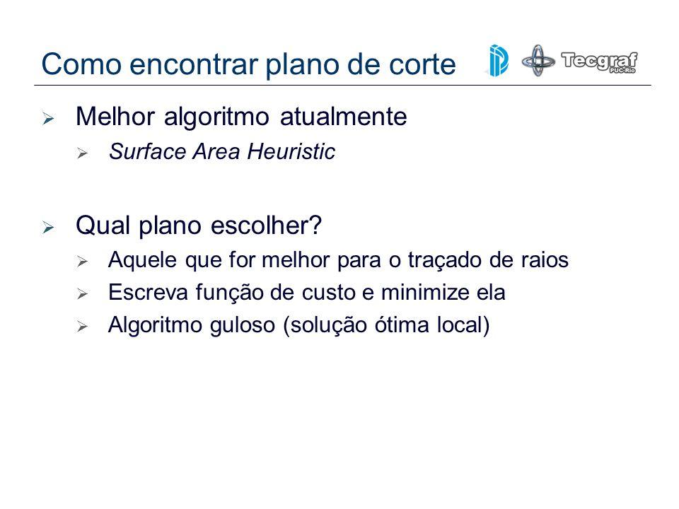 Como encontrar plano de corte Melhor algoritmo atualmente Surface Area Heuristic Qual plano escolher? Aquele que for melhor para o traçado de raios Es