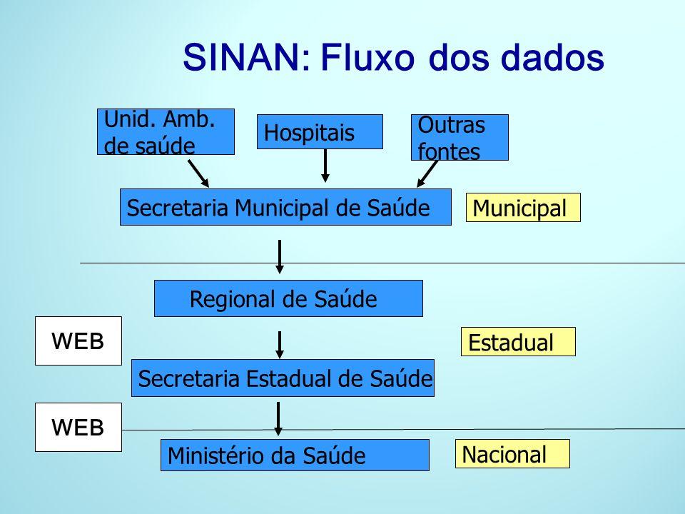 SINAN: Fluxo dos dados Hospitais Outras fontes Unid. Amb. de saúde Secretaria Municipal de Saúde Regional de Saúde Secretaria Estadual de Saúde Minist
