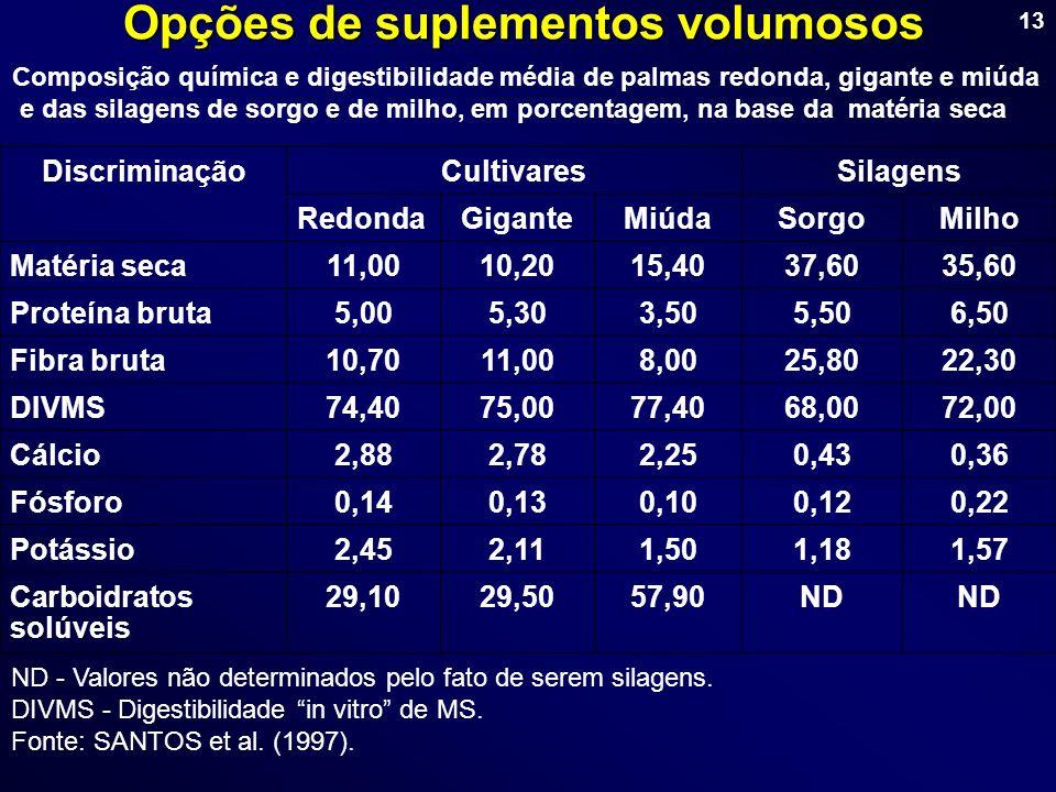13 Opções de suplementos volumosos DiscriminaçãoCultivaresSilagens RedondaGiganteMiúdaSorgoMilho Matéria seca11,0010,2015,4037,6035,60 Proteína bruta5