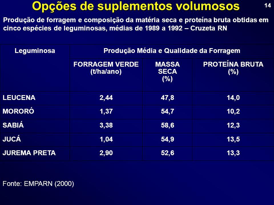 14 Opções de suplementos volumosos Produção de forragem e composição da matéria seca e proteína bruta obtidas em cinco espécies de leguminosas, médias