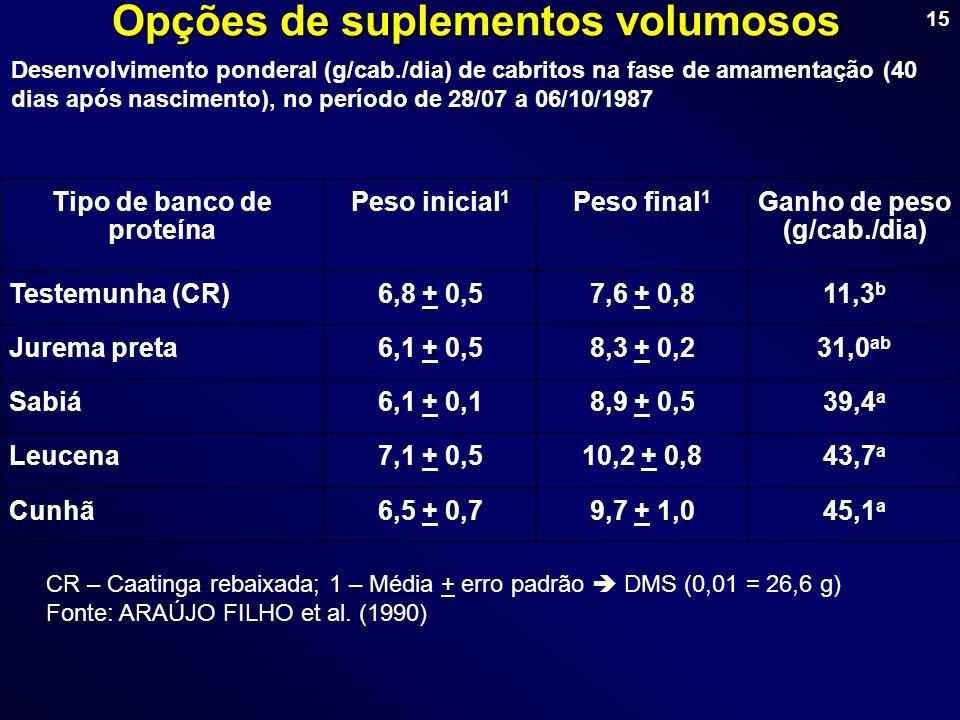 15 Opções de suplementos volumosos Desenvolvimento ponderal (g/cab./dia) de cabritos na fase de amamentação (40 dias após nascimento), no período de 2