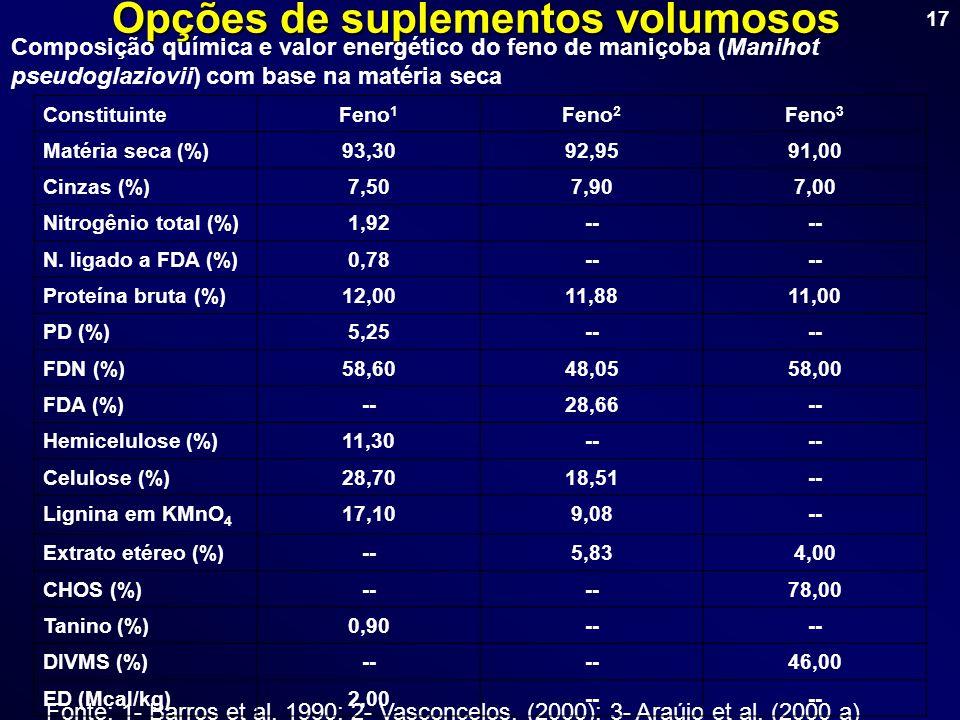 17 Opções de suplementos volumosos Composição química e valor energético do feno de maniçoba (Manihot pseudoglaziovii) com base na matéria seca Fonte: