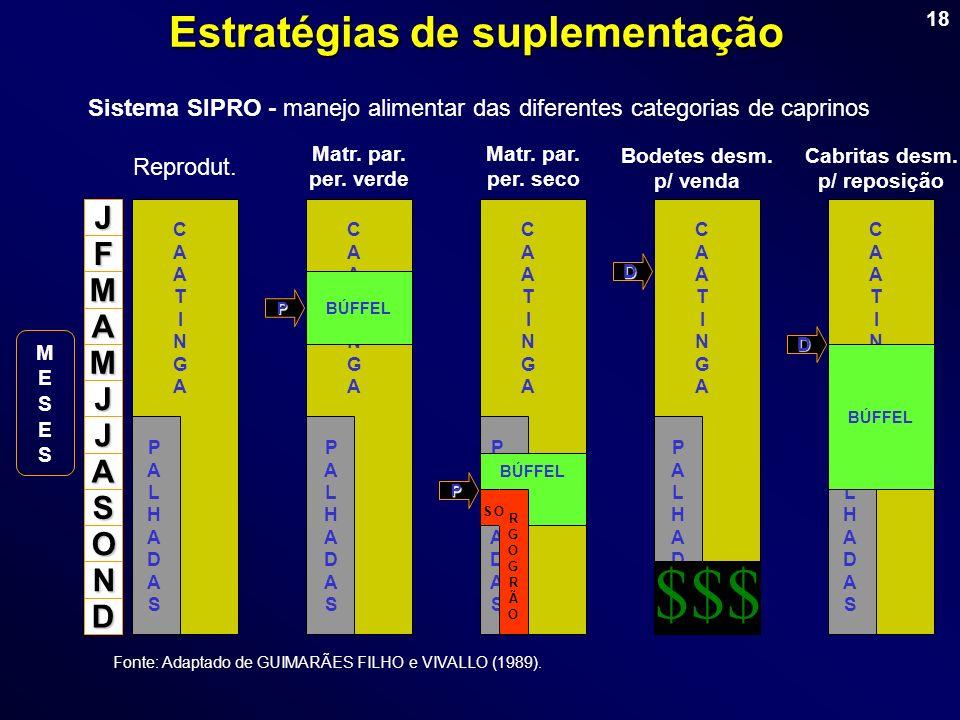 18 Fonte: Adaptado de GUIMARÃES FILHO e VIVALLO (1989). PALHADASPALHADAS PALHADASPALHADAS PALHADASPALHADAS J F M A M J J A S O N D $$$ CAATINGACAATING
