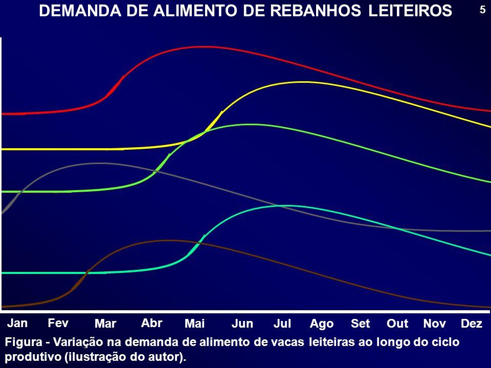 5 Figura - Variação na demanda de alimento de vacas leiteiras ao longo do ciclo produtivo (ilustração do autor). DEMANDA DE ALIMENTO DE REBANHOS LEITE