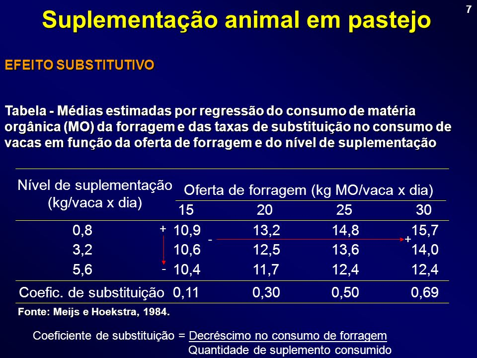 7 EFEITO SUBSTITUTIVO Tabela - Médias estimadas por regressão do consumo de matéria orgânica (MO) da forragem e das taxas de substituição no consumo d