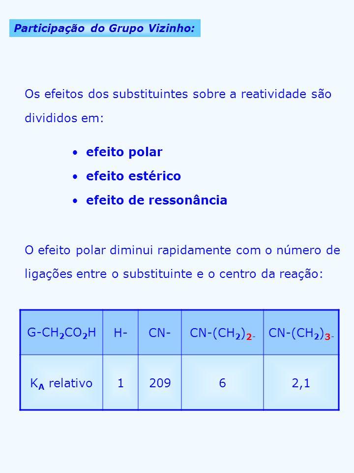 Participação do Grupo Vizinho: Os efeitos dos substituintes sobre a reatividade são divididos em: efeito polar efeito estérico efeito de ressonância O