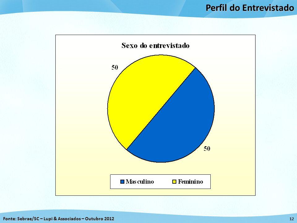 Fonte: Sebrae/SC – Lupi & Associados – Outubro 2012 12 Perfil do Entrevistado