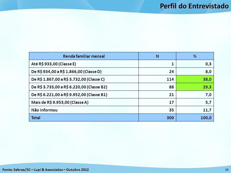 Fonte: Sebrae/SC – Lupi & Associados – Outubro 2012 15 Perfil do Entrevistado Renda familiar mensalN% Até R$ 933,00 (Classe E)10,3 De R$ 934,00 a R$ 1