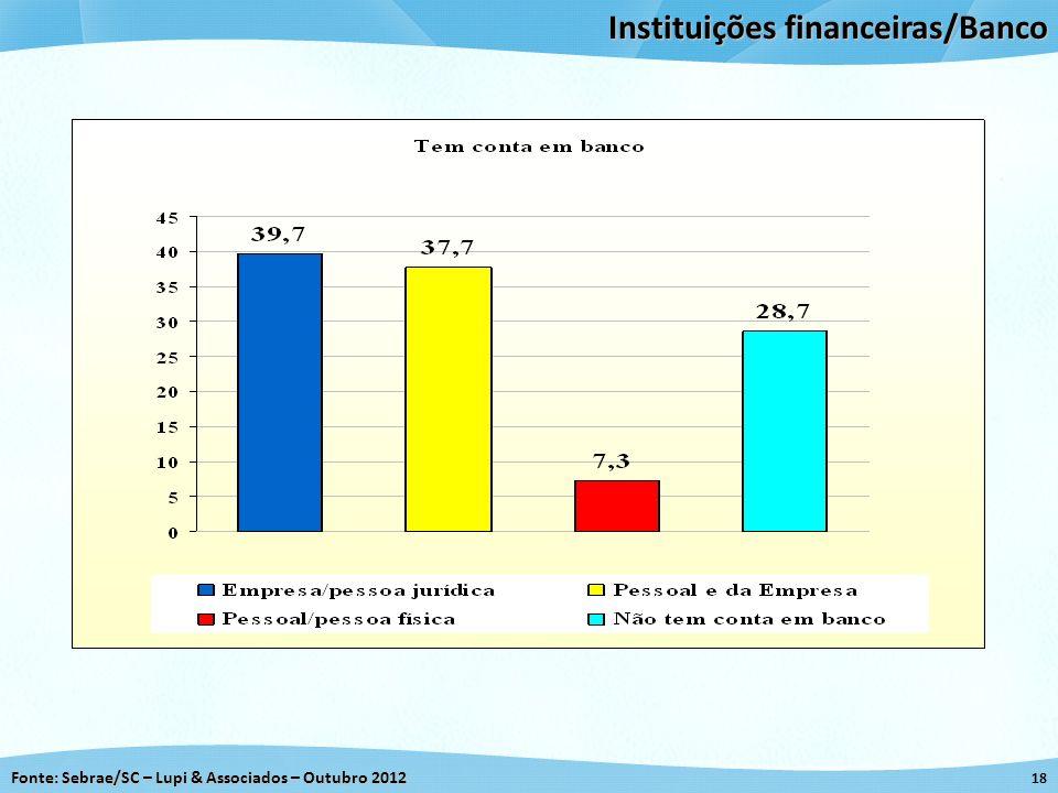 Fonte: Sebrae/SC – Lupi & Associados – Outubro 2012 18 Instituições financeiras/Banco