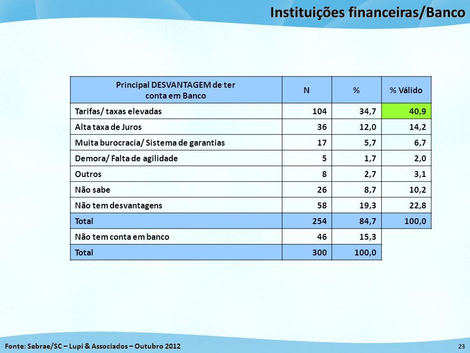 Fonte: Sebrae/SC – Lupi & Associados – Outubro 2012 23 Instituições financeiras/Banco Principal DESVANTAGEM de ter conta em Banco N% Válido Tarifas/ t