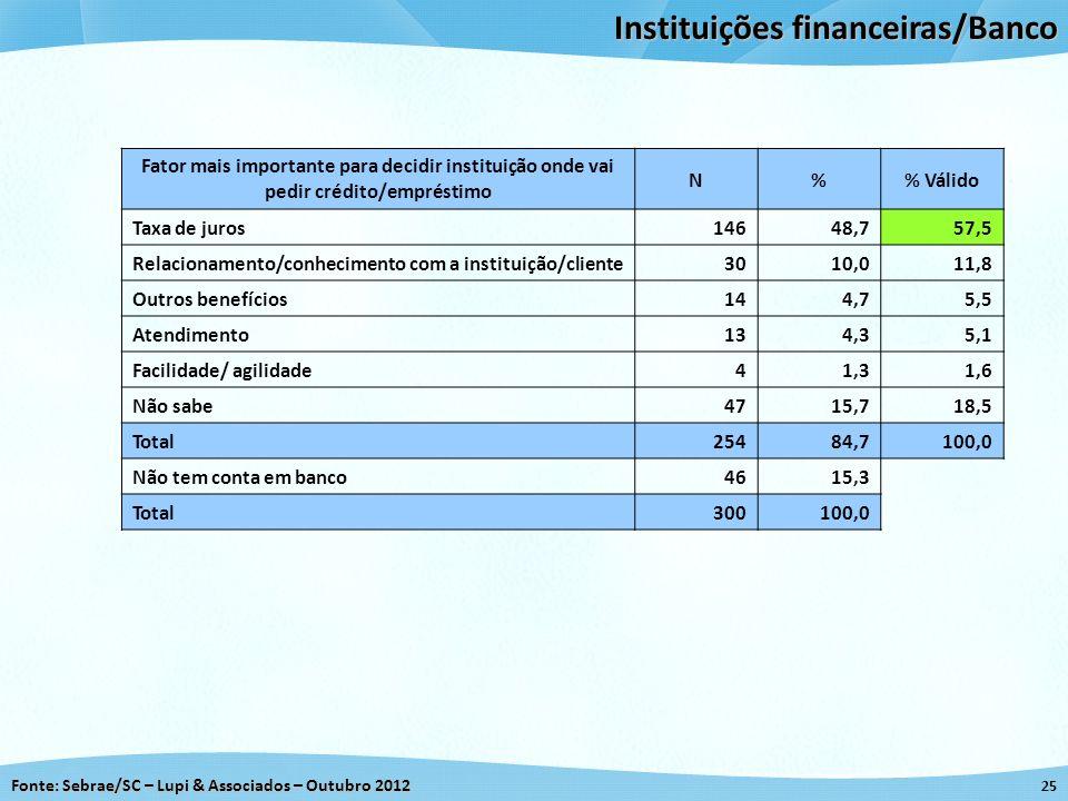 Fonte: Sebrae/SC – Lupi & Associados – Outubro 2012 25 Instituições financeiras/Banco Fator mais importante para decidir instituição onde vai pedir cr