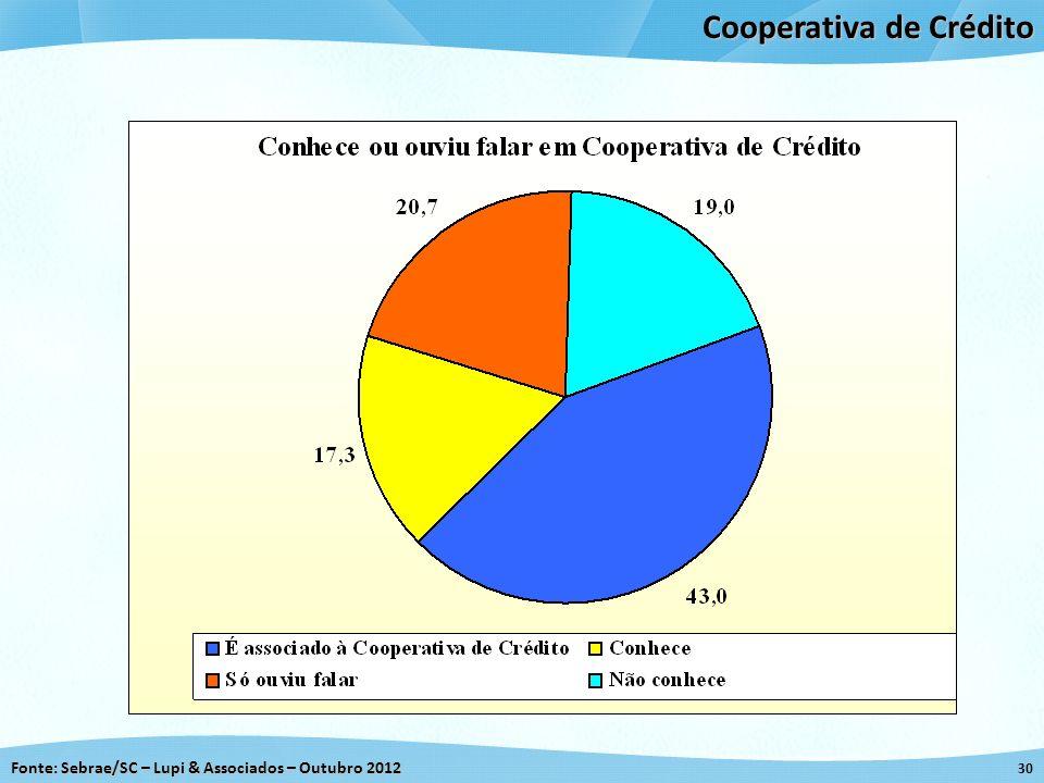 Fonte: Sebrae/SC – Lupi & Associados – Outubro 2012 30 Cooperativa de Crédito