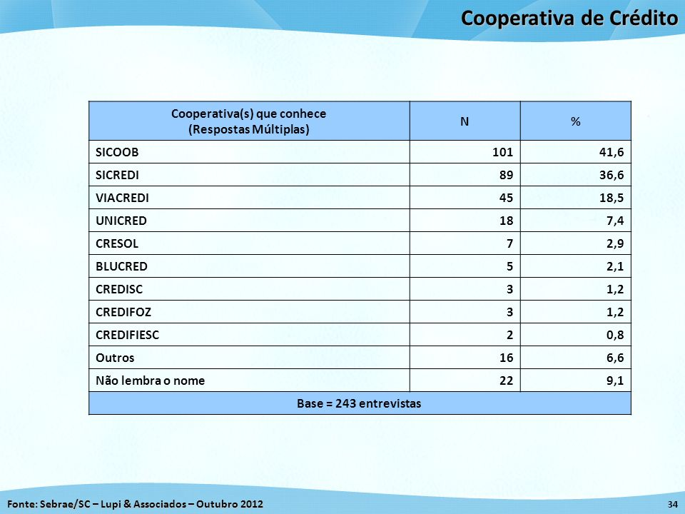 Fonte: Sebrae/SC – Lupi & Associados – Outubro 2012 34 Cooperativa de Crédito Cooperativa(s) que conhece (Respostas Múltiplas) N% SICOOB10141,6 SICRED