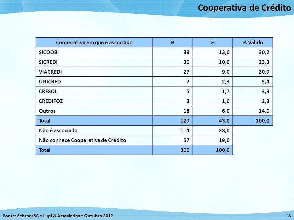 Fonte: Sebrae/SC – Lupi & Associados – Outubro 2012 35 Cooperativa de Crédito Cooperativa em que é associadoN% Válido SICOOB3913,030,2 SICREDI3010,023
