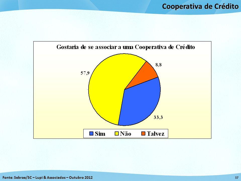 Fonte: Sebrae/SC – Lupi & Associados – Outubro 2012 37 Cooperativa de Crédito