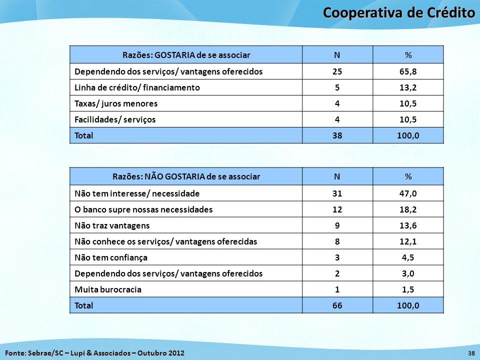 Fonte: Sebrae/SC – Lupi & Associados – Outubro 2012 38 Cooperativa de Crédito Razões: GOSTARIA de se associarN% Dependendo dos serviços/ vantagens ofe